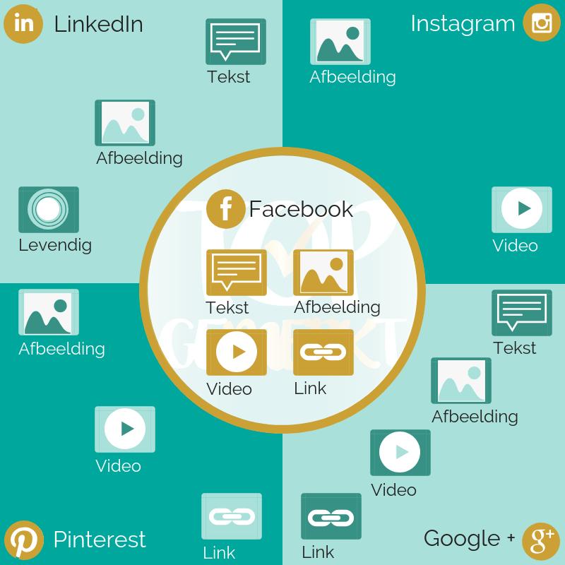 Niet elk Social Media gebruiken - Mogelijkheden per Social Media kanaal - TopGemerkt
